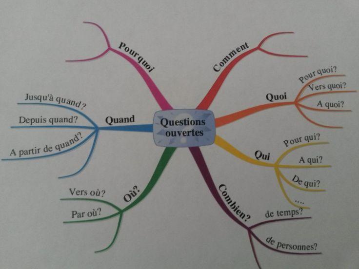 Comment faire pour apprendre efficacement ? Comment éviter de bachoter ? Comment mémoriser durablement ? Quelles sont les méthodes efficaces pour réviser ?
