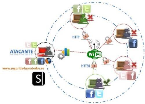 Análisis de Firesheep: HTTP session hijacking attacks