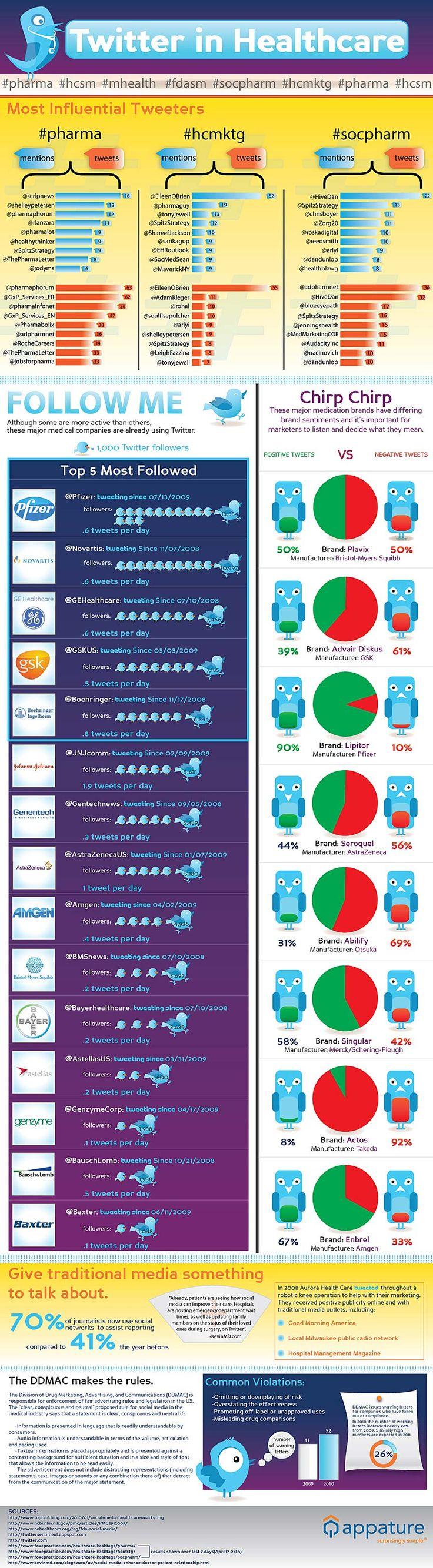 Twitter in healthcare [infographic] #pharma #hcmktg #socpharm