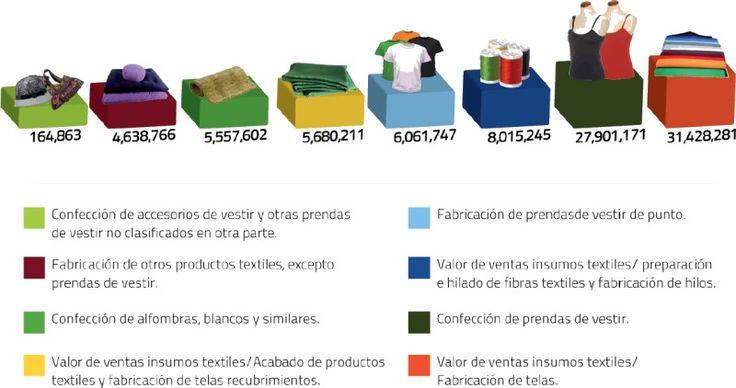 La industria textil en México: Hacia su recuperación