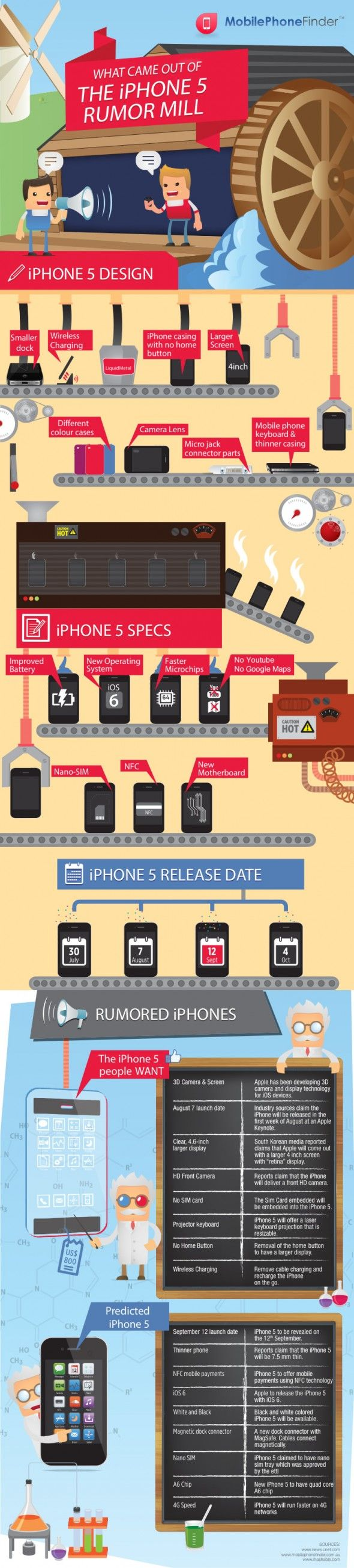 INFOGRAPHIC: WHAT CAME OUT OF THE IPHONE 5 RUMOR MILL