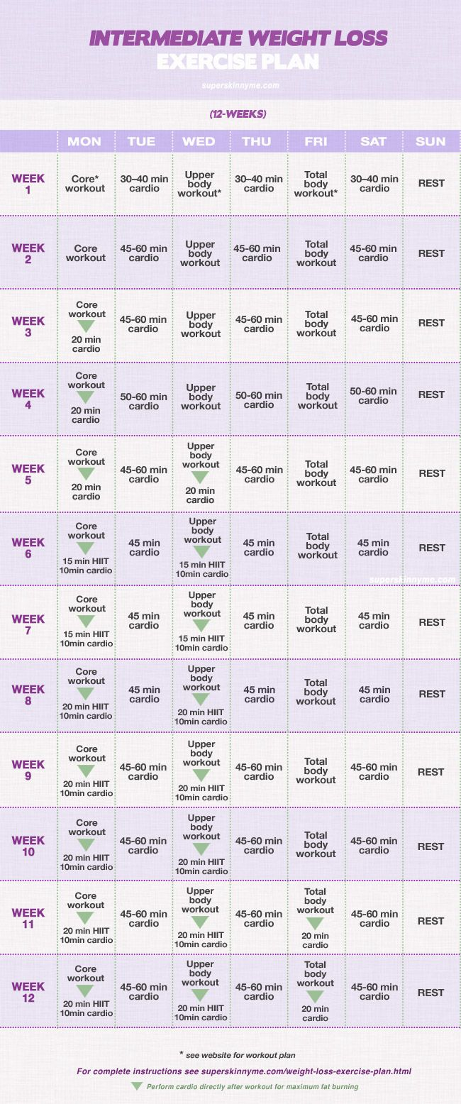 12 Week Weight loss exercise plan: intermediate Level