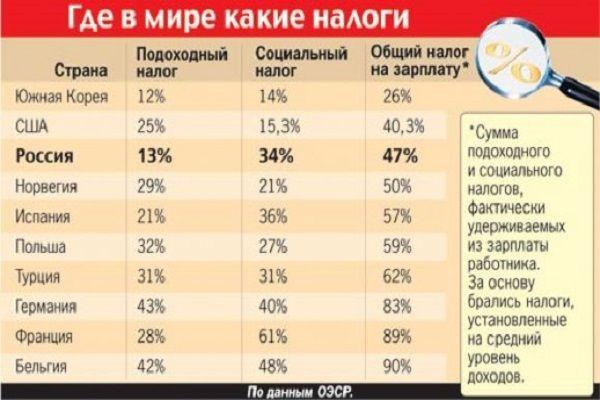 Интересные факты о налогах! — БУДЬ В ТЕМЕ