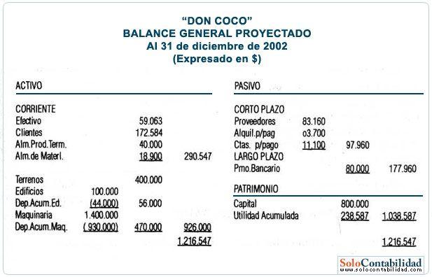 Balance General Proyectado Contabilidad De Costos Financiera Básica Y Ejercicios Contabilidad De Costos Contabilidad Y Finanzas Contabilidad