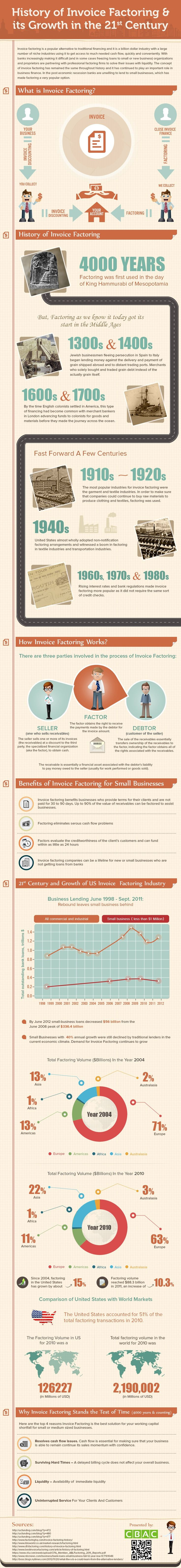 How To Send Invoice  Best Business Infographics Images On Pinterest  Business  Blank Invoices Printable Free Word with Proforma Invoice Word Word Invoice Factoring And Its Growth In The St Century Infographic Invoice Law Pdf