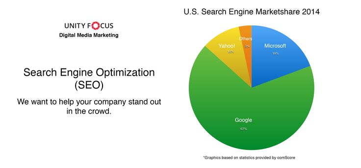 Unity Focus provides a graphic showing the U.S. Search Engine market share 2014 that each major U.S. search engine companies had in 2014. These include Google, Yahoo, Microsoft Bing and the other search engines. These statistics were provided by comScore. You can check the detailed metrics on their website.