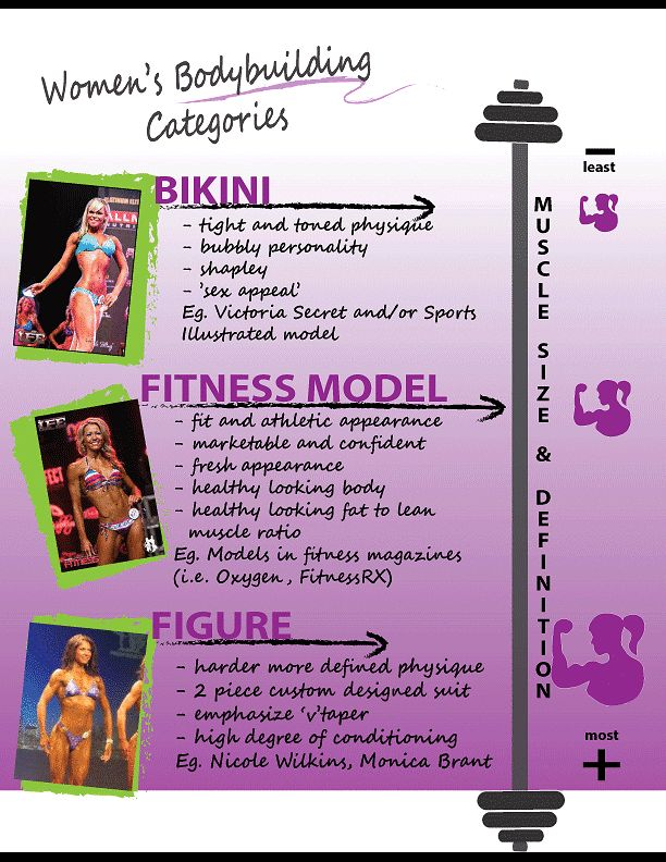 This graphic shows the general differences between the bodybuiding categories for women. I compete in the bikini & fitness model category.