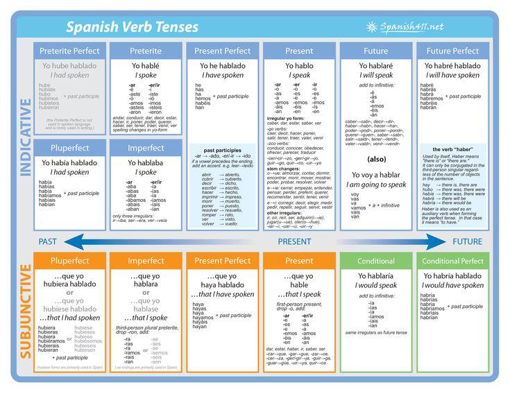 Spanish V English verb chart