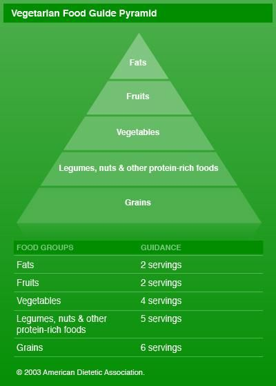 Vegetarian diet: How to get the best nutrition. Vegetarian Food Guide Pyramid. I love anything from the mayo clinic.