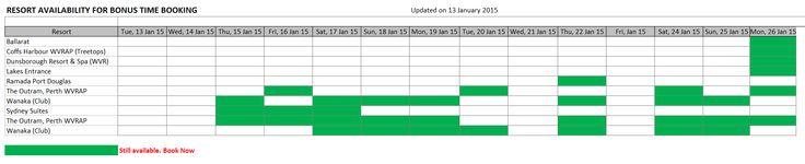 Bonus Time Availability as at 13 January 2015