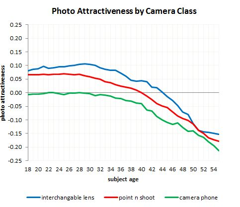 Photo attractiveness by camera class