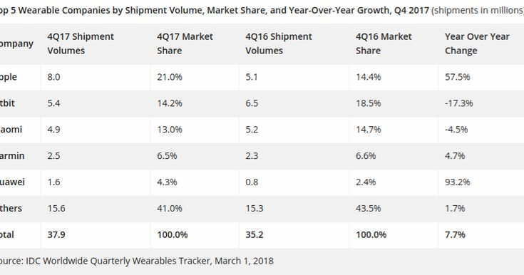 Apple Watch Accounts 61% Of Entire Smartwatch Market Shares In Q4 2017, Followed By Samsung - Loveios - Apple News Breaking Everyday