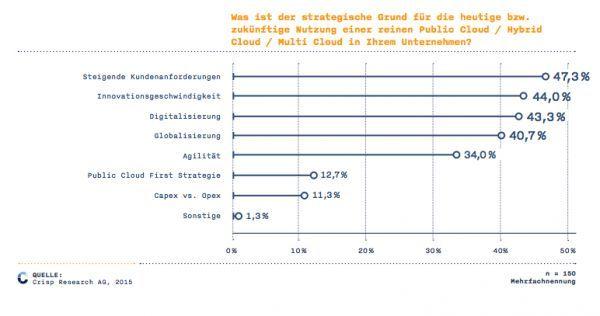 Cloud ist seit einigen Jahren das Zauberwort in der IT schlecht hin. Immer mehr Anwendungen werden als reine Service-Angebote (Software as a Service = SaaS) angeboten. Online-Shops, CRM- und Warenwirtschaftssysteme, Werkzeuge für den Versand und natürlich die Marketing-Clouds großer und kleiner Hersteller. Den Überblick zu behalten, die richtige Strategie zu finden und vor allen Dingen einen passenden Anbieter zu finden ist dabei nicht immer leicht.  44% der Unternehmen in Deutschland…