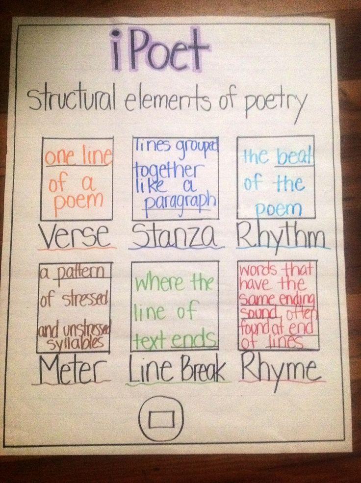 Elements of Poetry: verse, stanza, rhythm, meter, line break & rhyme anchor chart