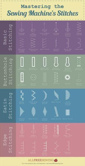 Keeping track of all of the different stitch functions on your sewing machine can seem overwhelming, but with our free Guide to Mastering Different Stitches, you won't ever have to worry about not knowing the difference between a blend hem and a blin