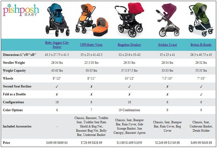 Compare and contrast convertible strollers, including Baby Jogger City Select, UPPAbaby Vista, Bugaboo Donkey, Stokke Crusi, & Britax B-Ready: http://site.pishposhbaby.com/blog/2014/02/13/convertible-stroller-comparison-chart/