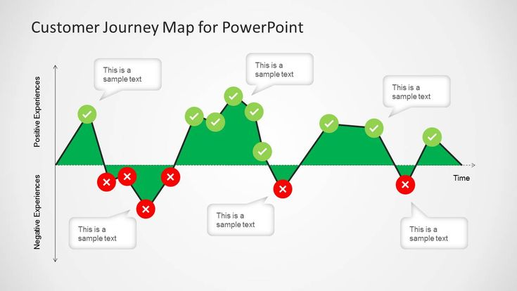 Customer Journey Map Diagram for PowerPoint is a presentation template containing a customer journey map diagram that you can use to represent the customer
