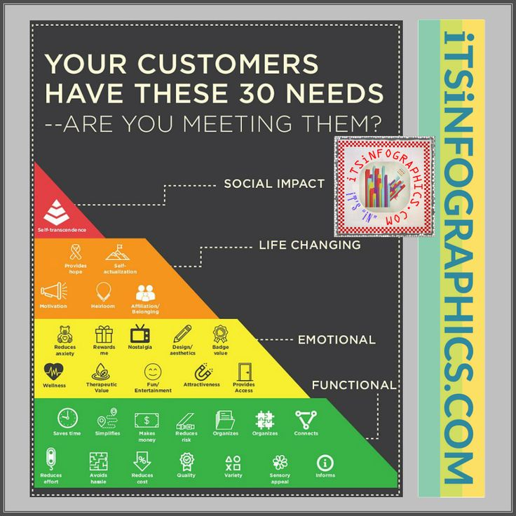 Your Customers Have These 30 Needs -- Are you meeting them?