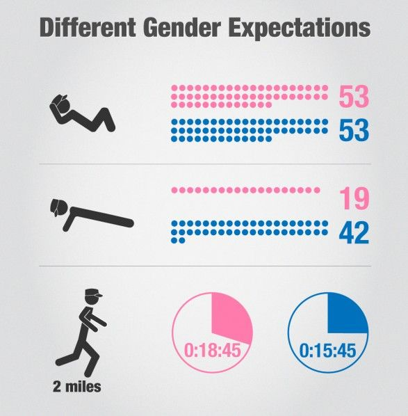 Military Fitness Expectations by Gender, infographic