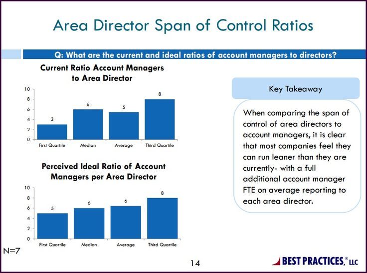 This slide from Best Practices LLC's research illustrates span of control metrics showing the current and ideal ratio of account managers to area directors. The median response for both current and ideal is 6 account managers for every area director.