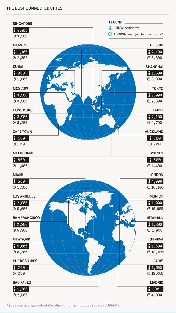 The Wealth Report analyses the most important hubs for the world's UHNWIs