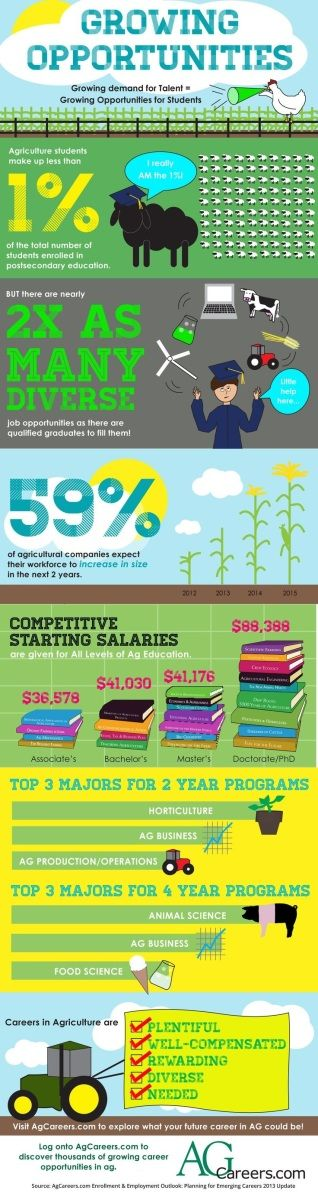 Infographic: Agriculture Career Opportunities from AgCareers.com – Ontario Agriculture