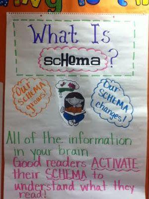 schema: Schema Anchors Charts, Teacher Stuff, Language Art, Teacher Blog, Reading Ideas, Reading Anchors Charts, Good Readers, Readers Workshop, Classroom Ideas