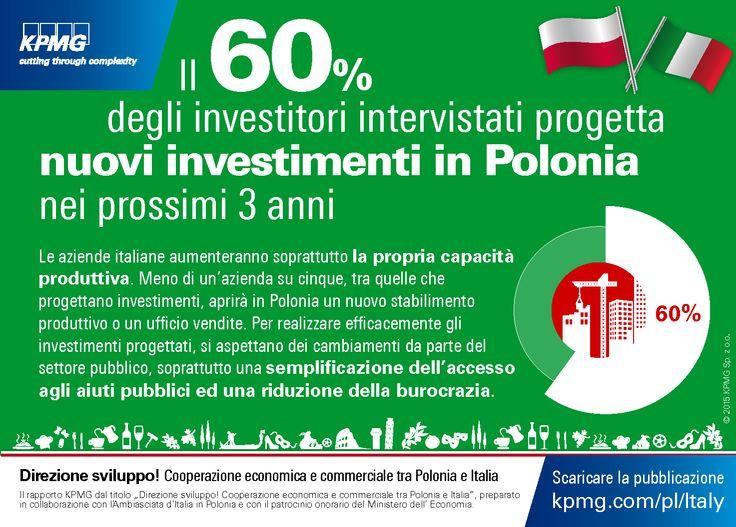 Il 60% degli investitori intervistati progetta nuovi investimenti in #Polonia nei prossimi 3 anni. 'Direzione sviluppo! Cooperazione economica e commerciale tra Polonia e Italia' #Italia #Investimenti #KPMG