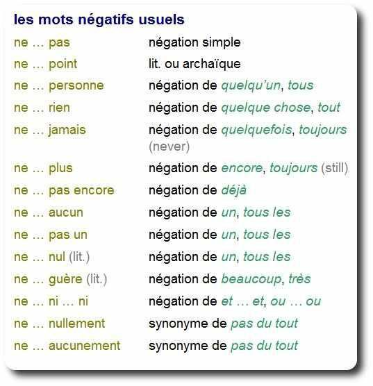 French negations.