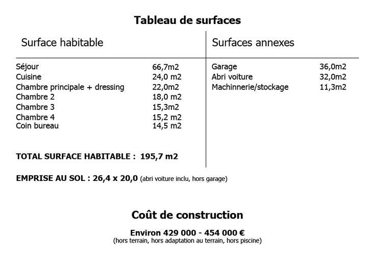 tableau de surface maison 200 m2 Plan maison Pinterest Villas - plan de maison de 100m2 plein pied