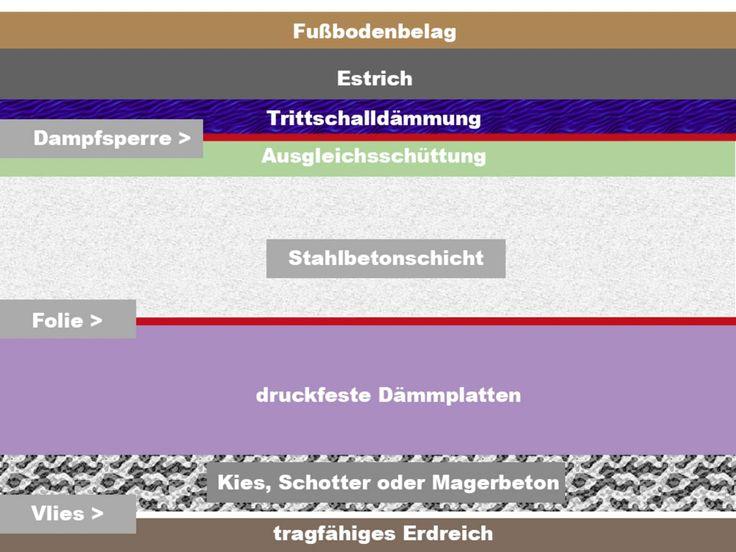 Fussbodenaufbau Bodenplatten Aufbau Schalung