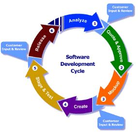 We have over 6 years of experience in software design and development - from basic MS Access databases to advanced Oracle based applications. Our development team has extensive development experience with Visual C++, Oracle, .Net, Access and Crystal Reports.    We use Rapid Application Development (RAD) tools to ensure the timely completion of your projects. Our solutions can be SQL Server based for rapid deployment, scalability and web readiness.