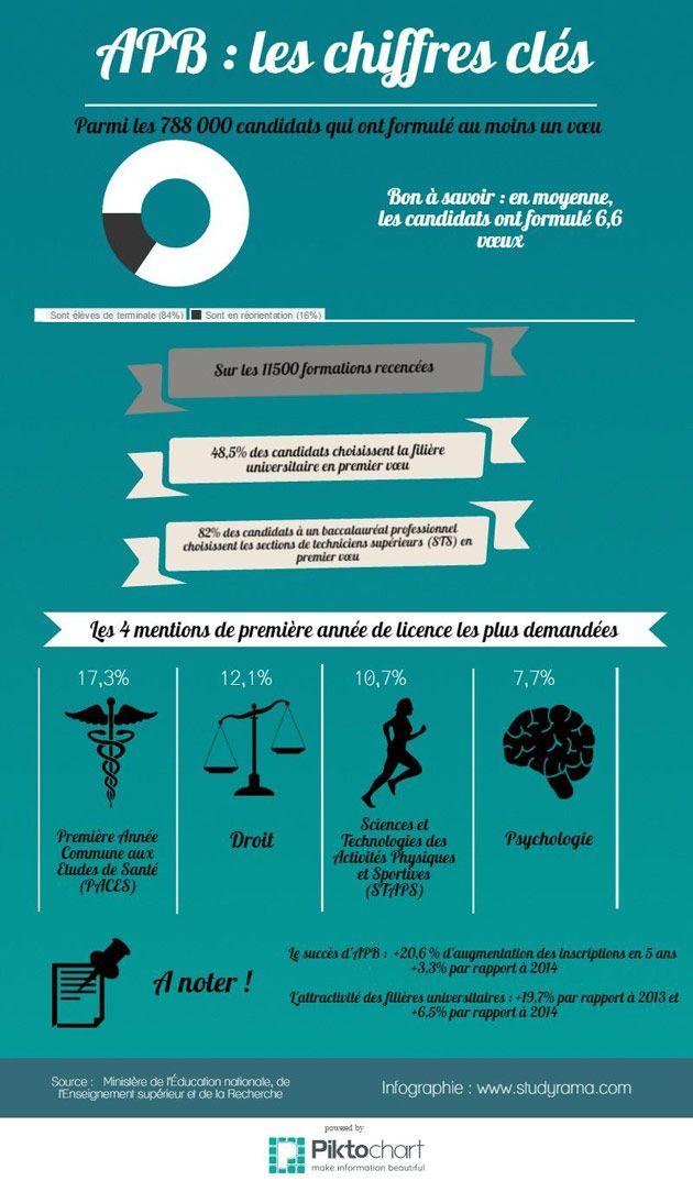 Retrouvez les chiffres clés de la première phase APB en un coup d'œil sur l'infographie Studyrama !