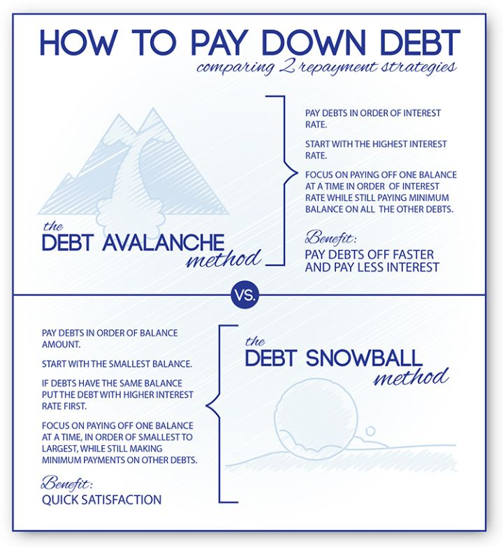 The Debt Snowball Calculator & Avalanche Debt Calculator uses two steps to pay off debt: The Debt Snowball Calculator (& Avalanche Calculator. Paying off debt is a great step in every situation. If you're refinancing or buying a home, having lower minimum payments will improve your debt-to-income ratios and afford you breathing room with your monthly payments.