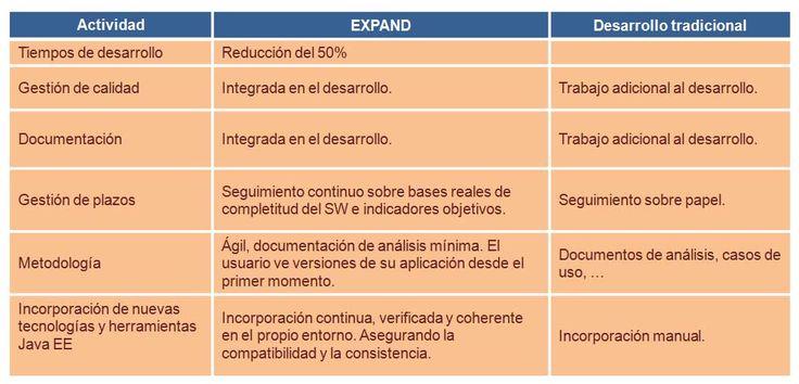 #Expand aporta importantes beneficios para el desarrollo de aplicaciones web.