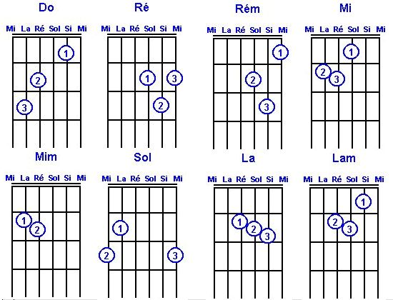 Les accords de la guitare
