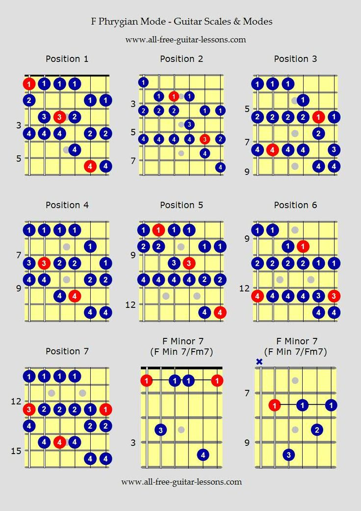 how to learn guitar scales