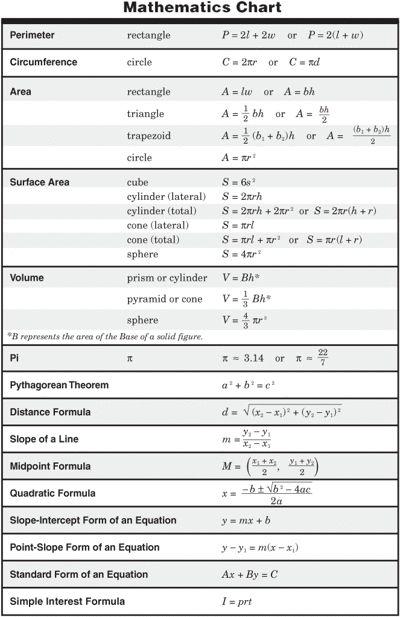 Algebra Formulas Slope Images  Algebra     Algebra