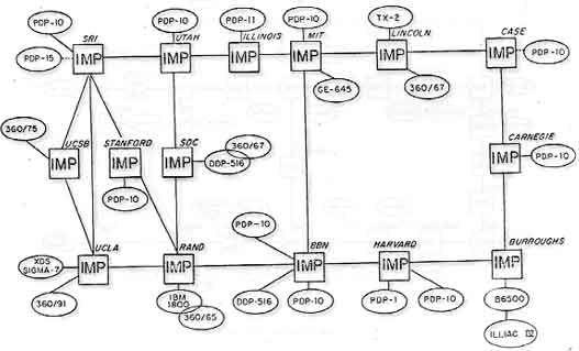 ARPANET, April 1971