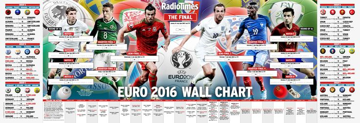 Get your free Euro 2016 wall chart with the new issue of Radio Times