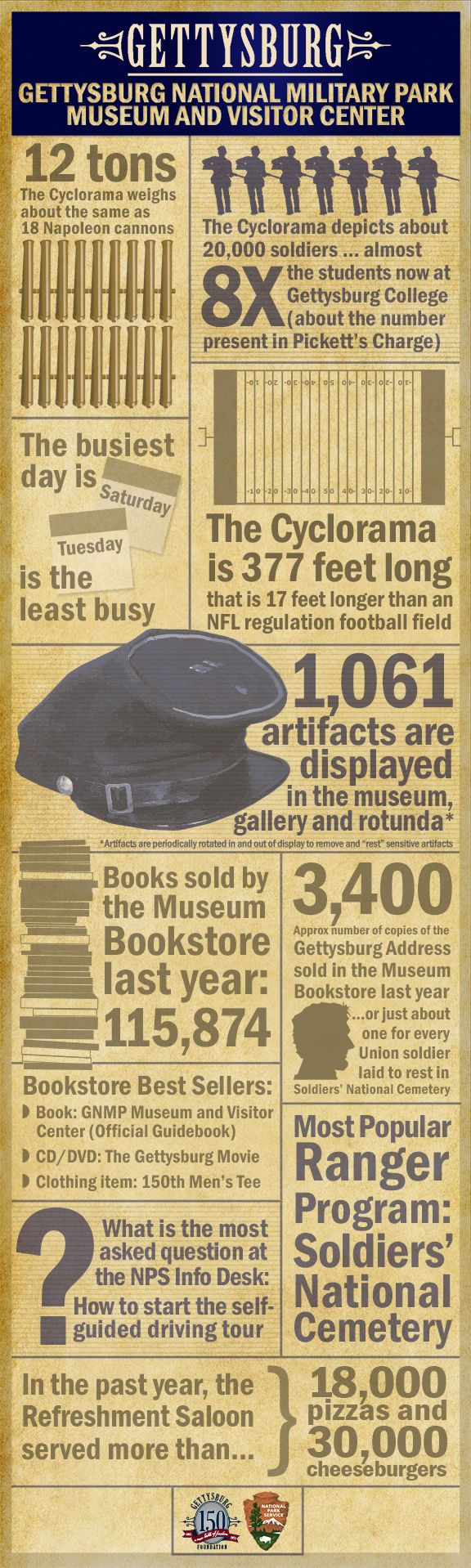 Did you know?  Some fun --and perhaps surprising -- numbers from the Gettysburg National Military Park Museum and Visitor Center #gettysburg #nationalpark #infographic