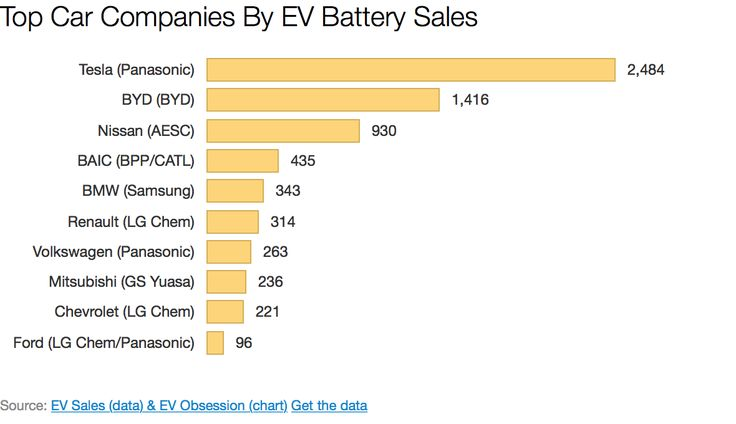 Tesla #1, BYD #2, Nissan #3 In EV Battery Sales (Within Cars)