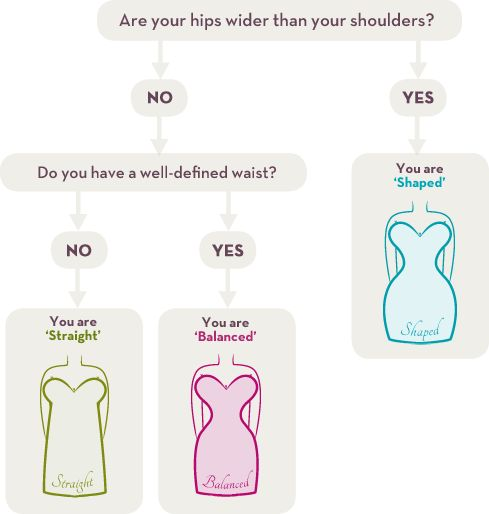 Choose your body shape using our easy-to-follow chart.