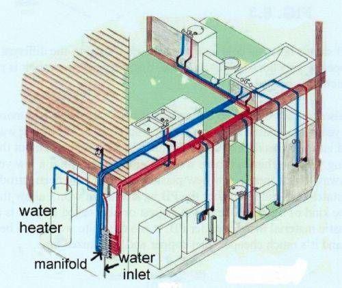 DIY Do-it-yourself-plumbing