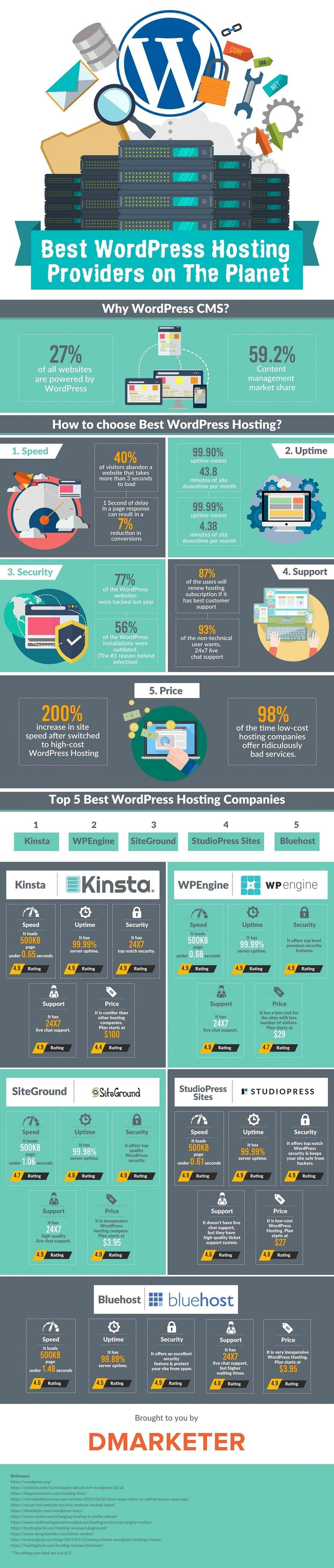 Best WordPress Hosting Providers on The Planet - infographic