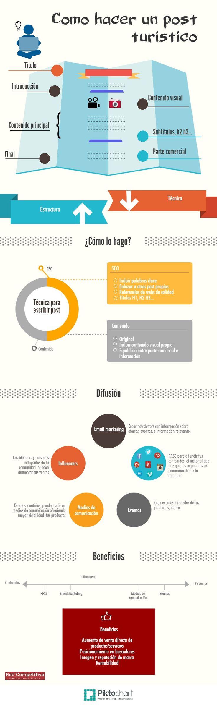 La creación de un post turístico se puede dividir en tres fases: estilo, estructura y técnica. Infografía