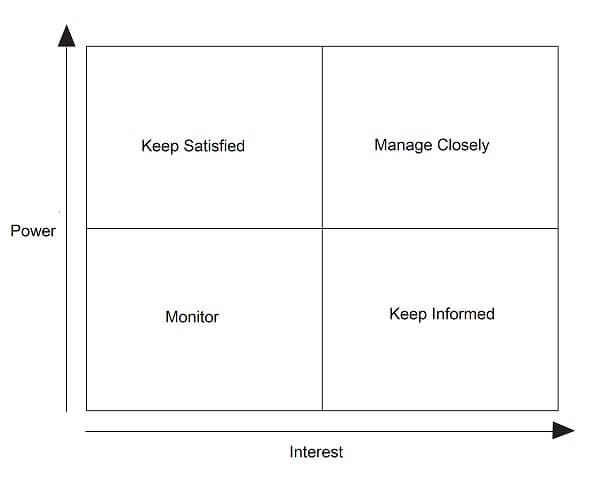 Viac ako 25 najlepších nápadov na Pintereste na tému Stakeholder - power interest matrix