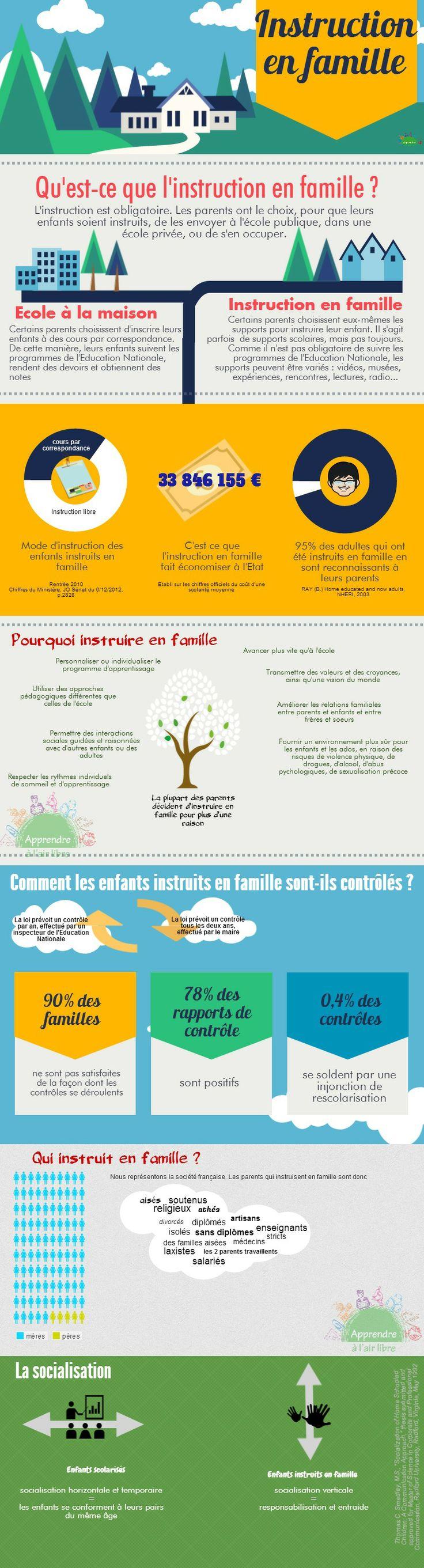 Instruction En Famille / IEF : fonctionnement