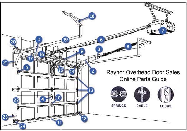 Garage Door Parts: Amarr Garage Door Parts Diagram | garage ... on