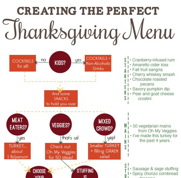 Creating a Thanksgiving Menu - Without the Stress!